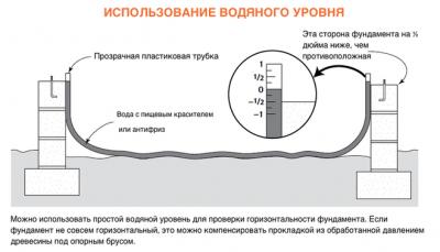 Как пользоваться гидроуровнем при выравнивании фундамента?