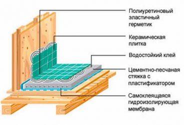Душ в деревянном доме гидроизоляция стен пола